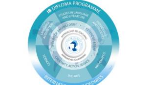 Học bổng lớn cho chương trình tú tài quốc tế IB ở trung học Mỹ